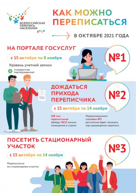 О переписи населения