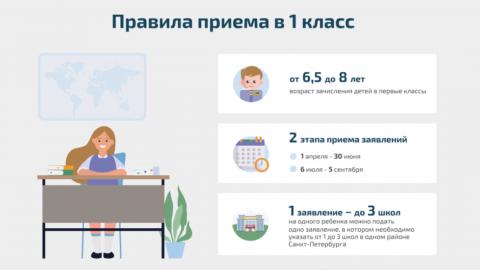 Зачисление в 1 класс следующего учебного года (2022 — 2023)
